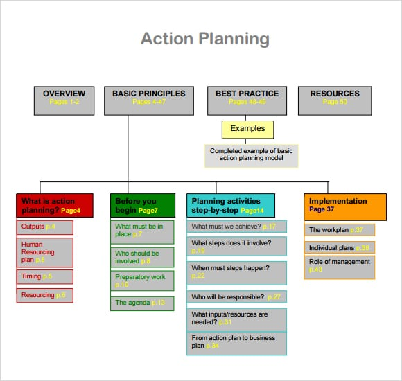 Free Action Plan Templates formats Examples in Word Excel – Action Plan Templates Excel