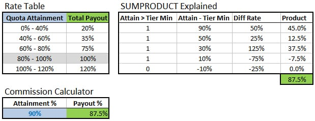 4 bonus structure templates formats examples in word excel for Sales commision structure template