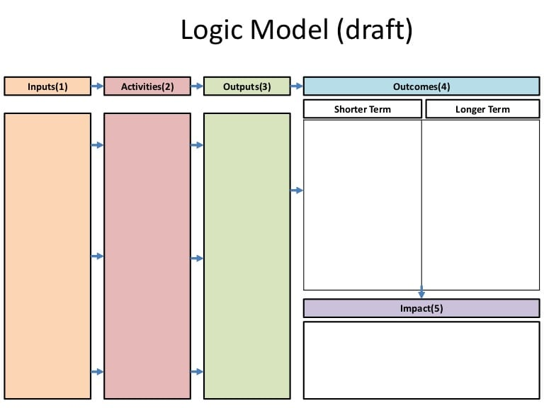 5 Blank Logic Model Templates Free Sample Templates