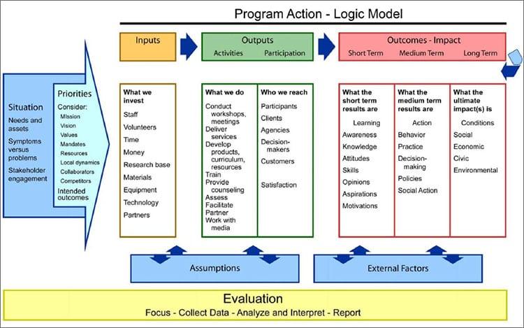 5 blank logic model templates