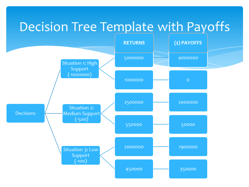 5 decision tree templates